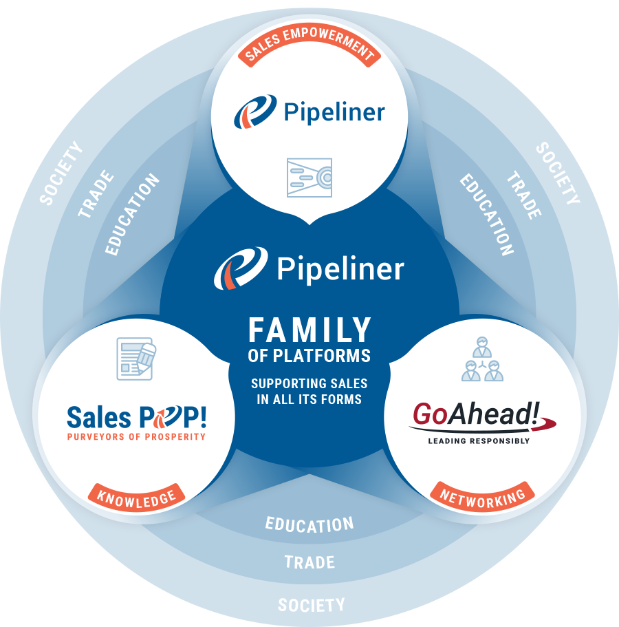 The Pipeliner Family of Platforms